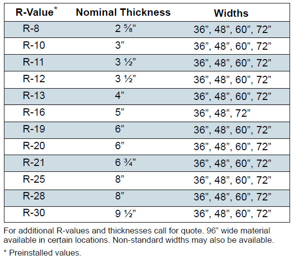 insulation-values