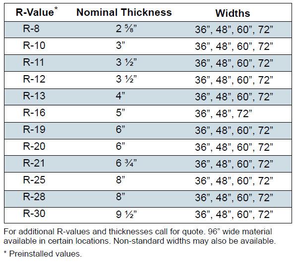 insulation-values